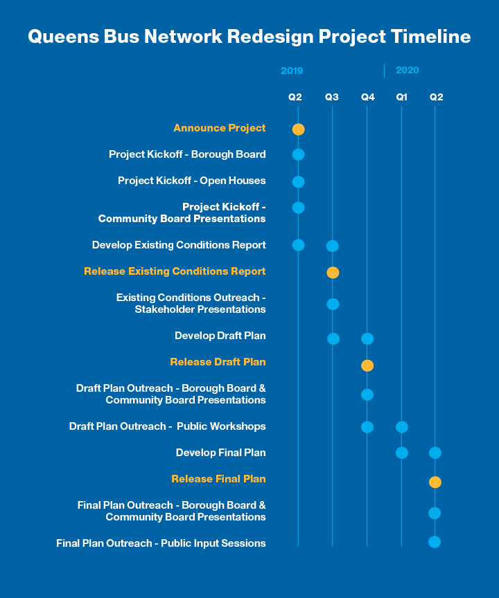 A graphic timeline that shows the Queens Bus Network Redesign started in April 2019 is projected to finish in May 2020.