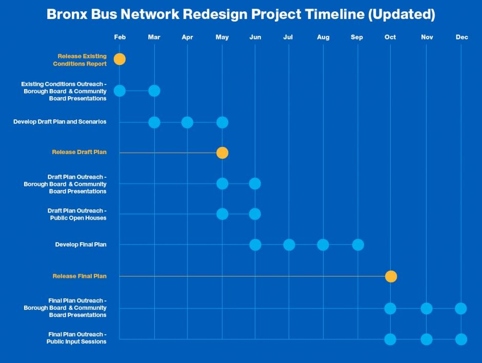 A graphic timeline of the entire Bronx Bus Network Redesign project
